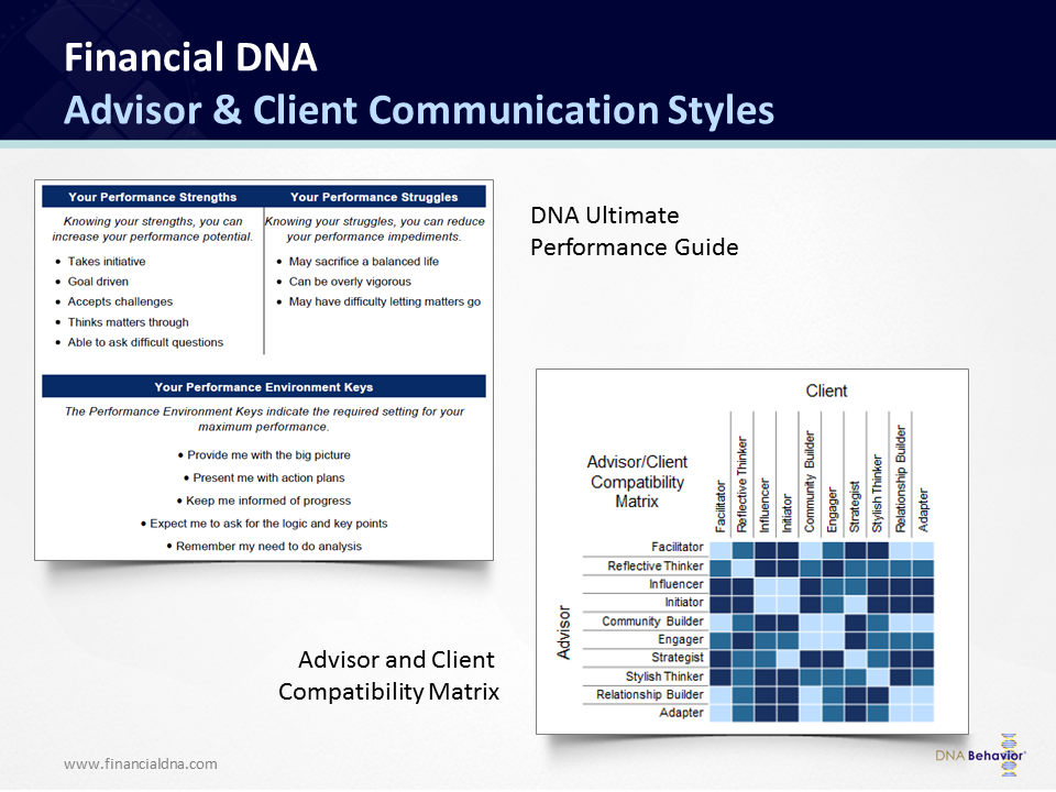 Financial DNA Report components available in the Financial DNA Summary Report use for communicating to clients.