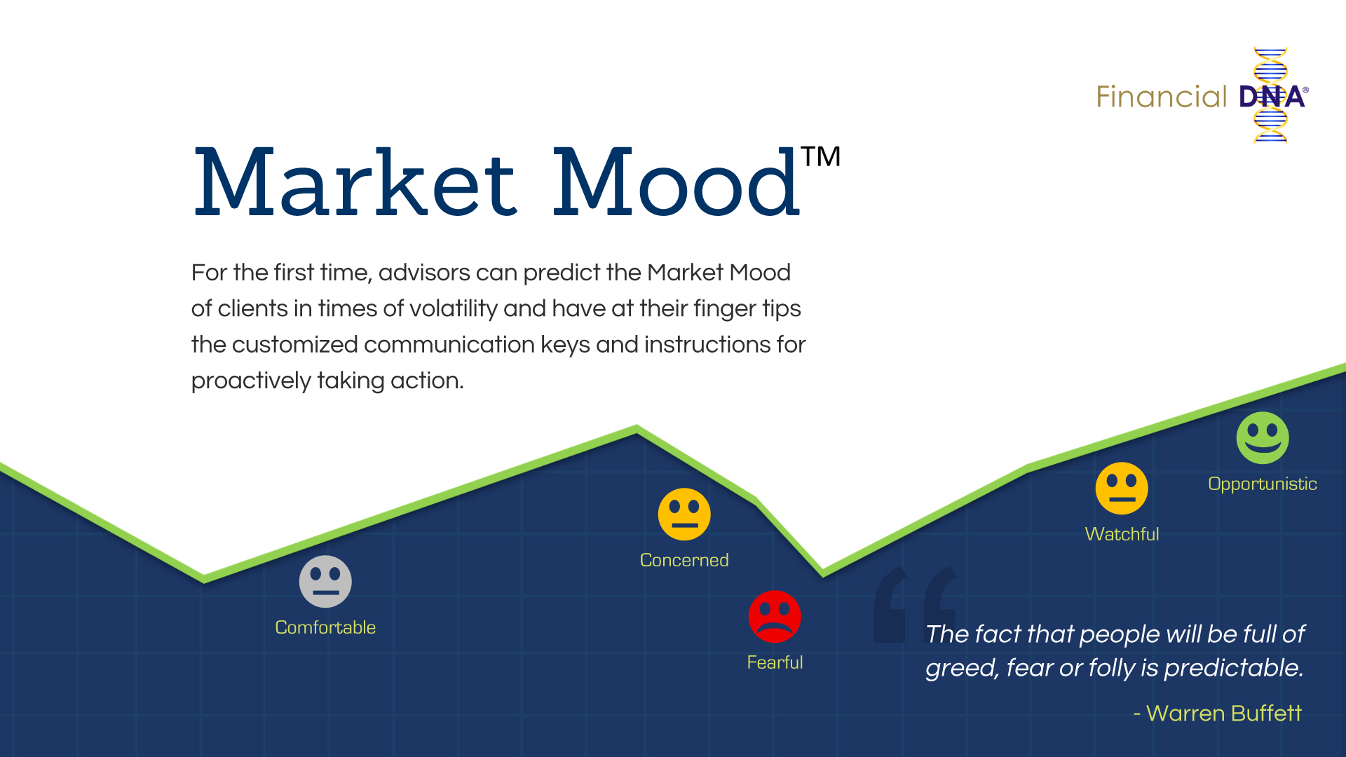 Financial DNA Market Mood image displaying investor emotions.