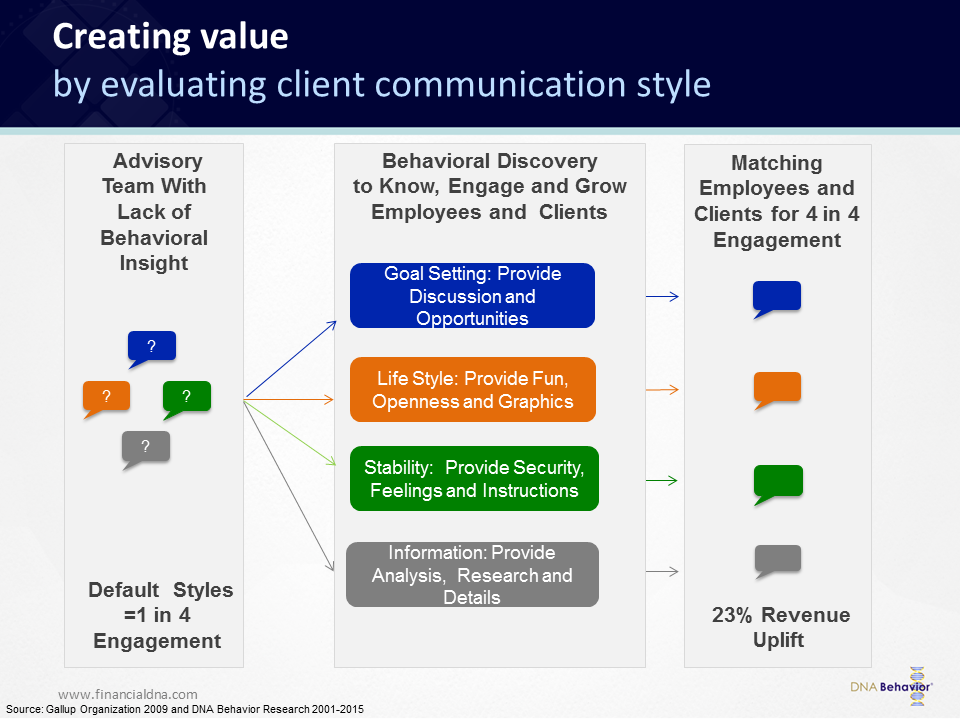A diagram showing how firms can align financial advisors to clients with a similar communication style.