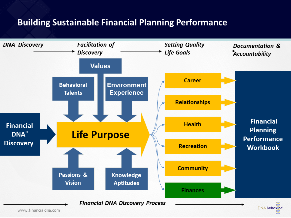 Full Financial DNA Process for FInancial Advisors helping clients with life goals
