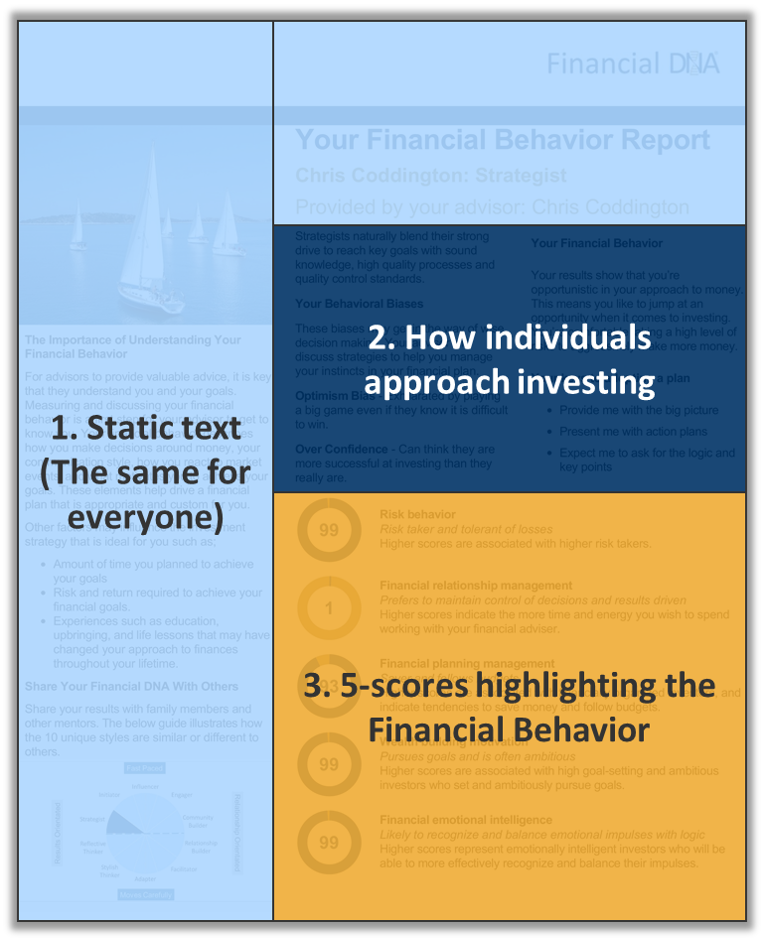 The three components of the Financial Behavior Report